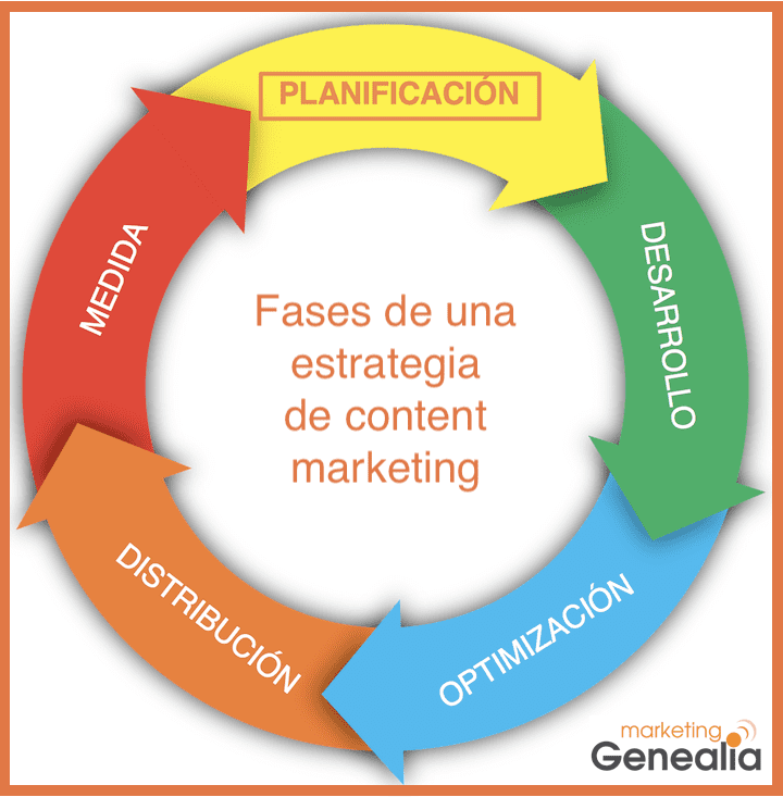 Fases estrategia de content marketing